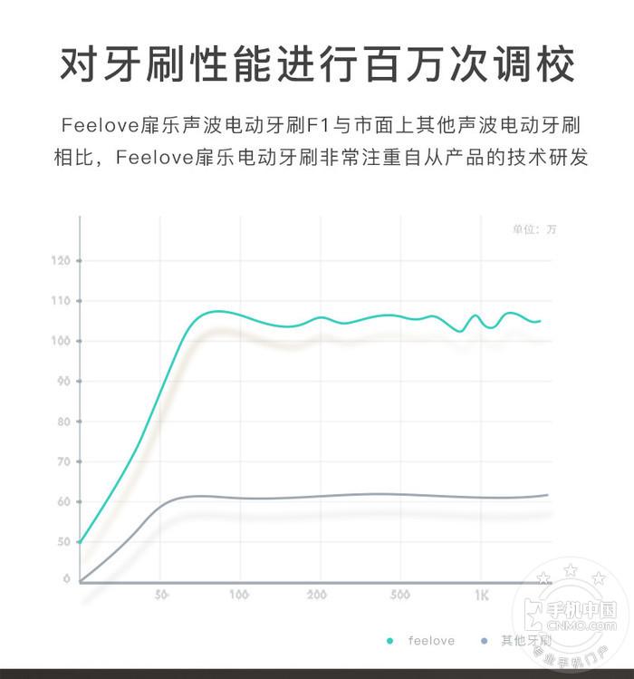 【手机中国众测】第56期:Feelove扉乐声波电动牙刷众测第10张图_手机中国论坛